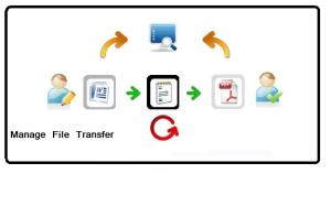 Manage File Transfer / MFT vs FTP